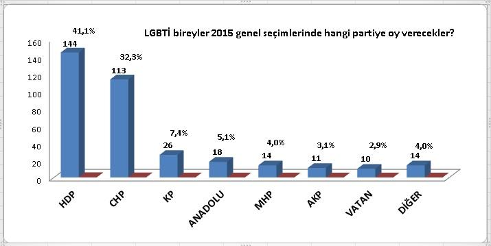Ayı Sözlük 2015 genel seçim anket sonucu